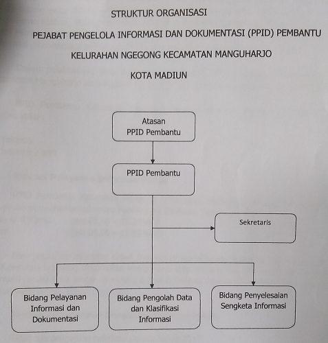 Struktur PPID Kel. Ngegong